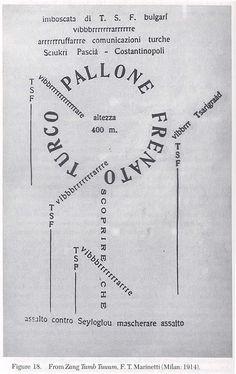 1914 - Italie Poème de Filippo Marinetti Mouvement futuriste