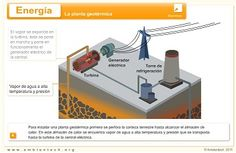 Rincón de Ciencias Sociales, Geografía e Historia - Energías renovables: Geotérmica  #rinconccss #Recursoseducativos