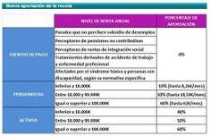 actualización copago ->porcentajes de aportación y límites máximos de los pensionistas. #copagofarmacéutico #Farmacia #pacientes #receta  http://www.consejosdefarmacia.com/2014/01/copago-farmaceutico-2014.html