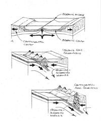 Geology 101 - Plate tectonics drawings