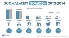 Suomalaiset somessa 2013-2014