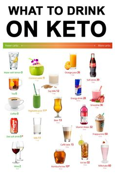 Thirsty on the keto diet? Keeping well hydrated is important to feel your best. What drinks should you avoid? Read on. drinks Keto drinks – the best and the worst Diet Ketogenik, Keto Diet Guide, Ketogenic Diet Meal Plan, Keto Food List, Keto Meal Plan, Diet Meal Plans, Ketogenic Recipes, Keto Recipes, Keto Diet Foods