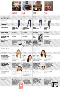 Comparing Fashion retail giants & their jeans. The Global Fashion Fight | Fast Company