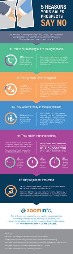 """Voici les 5 raisons pour lesquelles les clients disent """"non"""""""
