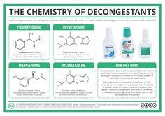 The Chemistry of Decongestants - Merece la pena suscribirse a esta página de química