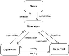 An example of UML state machine diagram for water phases. State Diagram, Control Flow, Decision Making, Chemistry, Sample Resume, Water, Gripe Water, Making Decisions