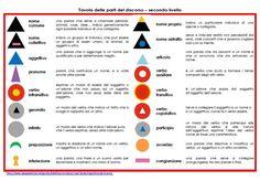 www.lapappadolce.net simboli-grammaticali-montessori-e-definizioni-materiale-stampabile-per-il-secondo-livello Esl, Language Arts, Diy And Crafts, Homeschool, English, Culture, Teaching, Writing, Cards