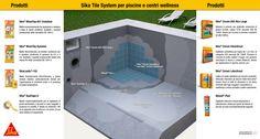 Nella posa in piscina occorre utilizzare impermeabilizzanti cementizi che garantiscano durata nel tempo e non soffrano l'invecchiamento. Sika propone adesivi cementizi in grado di sopportare sbalzi termici, le dilatazioni del sottofondo e l'immersione continua in ambiente alcalino; stucchi cementizi idrorepellenti con tecnologia color save impastati con lattice per migliorarne i requisiti di flessibilità ed ottenere la classe S1 determinata secondo EN 12002; sigillante siliconico neutro.