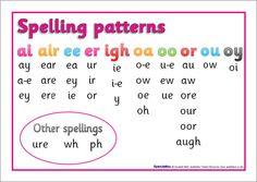 Alternative spellings phoneme mat (SB2212) - SparkleBox