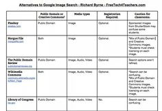 Alternatives to google image searches