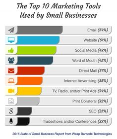 Wasp Barcode Technologies State of Small Business Report, found that only 25% - about one in four – are doing any search engine optimization.