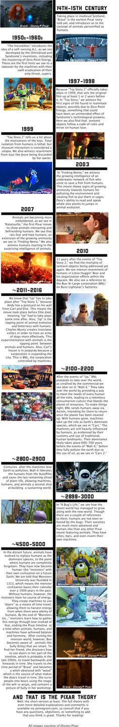 'The Pixar Theory' Connects the Animated Dots It is a theory that all the Pixar movies take place in the same universe but in different times and it connects all the movies