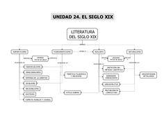 LITERATURA DEL SIGLO XIX ROMANTICISMO POSROMANTICISMO REALISMO NATURALISMO INDIVIDUALISMO IRRACIONALISMO DEFENSA DE LA LIB...