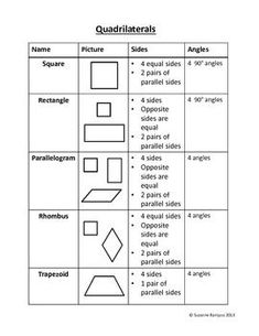"""Quadrilaterals - Poster, Chart---needs more detail in """"angle"""" column, but other than that, it's relatively a good learning tool for differentiating shapes by their sides and angles. Geometry Lessons, Teaching Geometry, Teaching Math, Math Lessons, Maths, Math Math, Math Fractions, Math Games, Math Charts"""