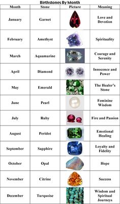 Birthstones and meanings Crystals And Gemstones, Stones And Crystals, Gem Stones, Hippie Style, Stone Pictures, Rocks And Gems, Emerald Stone, Rocks And Minerals, Gemstone Colors