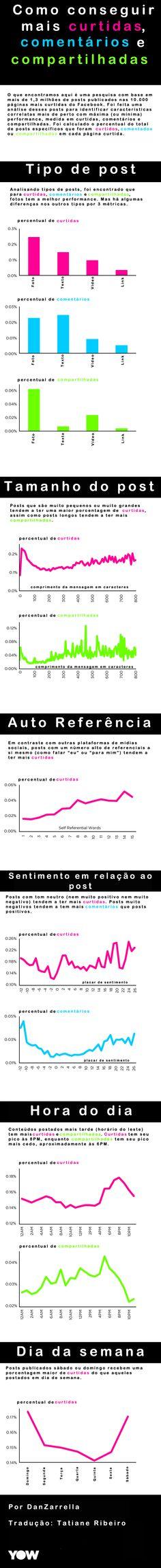 #Infografico com dados do Dan Zarrella sobre Facebook Marketing, traduzido pelo Yow