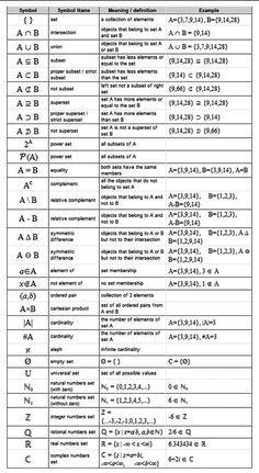 Math geometry formulas cheat sheet set theory notation math symbols used in set theory discrete mathematics . Geometry Formulas, Math Formulas, Math Help, Fun Math, Math Math, Maths Algebra, Math Games, Math Teacher, Teaching Math