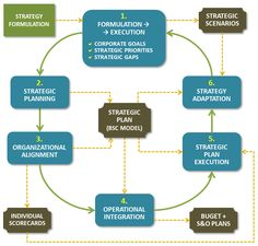 The Strategy Execution Cycle, based on the Kaplan-Norton BSC Framework - Execution Premium Process - XPP