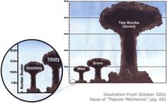 Bombes nuclears