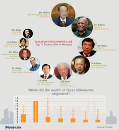 Top 10 richest men in Malaysia [Infographic]