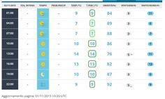 Previsioni del tempo a Orzinuovi per il giorno 2 novembre 2015 - Aeronautica Militare