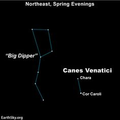 Look for the constellation Canes Venatici the Hunting Dogs behind the handle of the Big Dipper.
