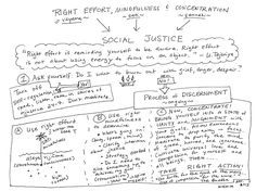 """Infographic by Mushim Patricia Ikeda from a class titled """"Right Mindfulness, Concentration, Effort, and Social Justice.:"""