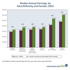 15 Wage Gap Gender Inequality Ideas Gender Inequality Wage Gap Social Problem