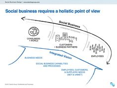 Peter Kim: Social Business requires a holistic point of view Process Capability, Social Business, Point Of View, Business Design, Activities, Marketing, Type, Modern, Photos