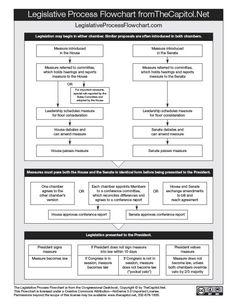 Legislative Process Flowchart, from the Congressional Deskbook | HobnobBlog