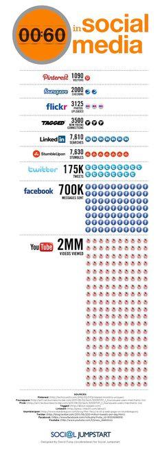 Chaque minute sur les réseaux sociaux, il se passe ça !