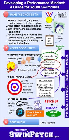 Developing a Performance Mindset: A guide for youth swimmers.