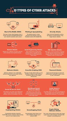 In today's digital economy, cyber terrorism is prevalant as we rely heavily on data. Learn the top 15 cyber attacks and how to prevent them. Security Technology, Technology Hacks, Computer Security, Computer Technology, Computer Programming, Educational Technology, Futuristic Technology, Technology Wallpaper, Technology Design
