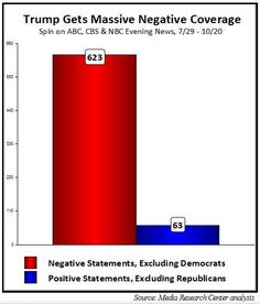 In the twelve weeks since the party conventions concluded in late July, Republican presidential nominee Donald Trump has received significantly more broadcast network news coverage than his Democratic rival, Hillary Clinton, but nearly all of that coverage (91%) has been hostile, according to a new study by the Media Research Center (MRC). The networks spent far more airtime focusing on the personal controversies involving Trump (440 minutes) than about similar controversies involving…