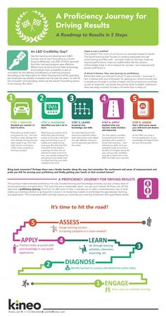 A Proficiency Journey for Driving Results in 5 simple steps #Infographic #elearning