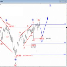 Elliott wave theory is one of the most exciting of all technical analysis tools. Once you see how this works, it will change the way you trade forever. Stock Market Chart, Stock Charts, Wave Theory, The 5th Wave, Candlestick Chart, Price Chart, Logic Puzzles, Financial Markets, Technical Analysis