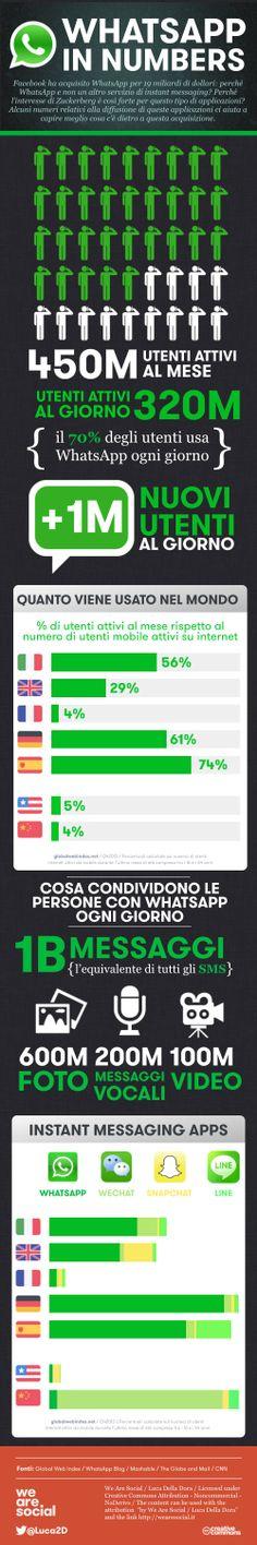 Ecco quanti sono gli italiani che usano #WhatsApp [#Infografica]