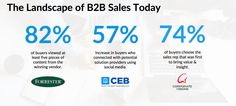 Most sales leaders understand that today's buyer has changed, but how does this change reflect in respective buyers' behaviors across the globe? Social Business, Behavior, Insight, Social Media, America, Behance, Social Networks, Social Media Tips, Usa