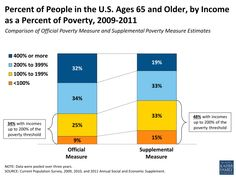 Senior Poverty and Hunger are Worse Than You Think.
