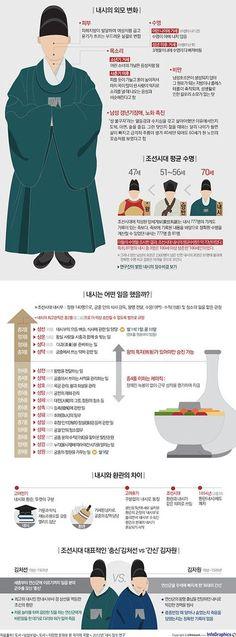 조선시대 왕 보다 장수한 '내시'의 삶 Information Design, Information Graphics, Web Design, Graphic Design, Common Sence, Learn Korea, Sense Of Life, Korean Traditional, Korean Language