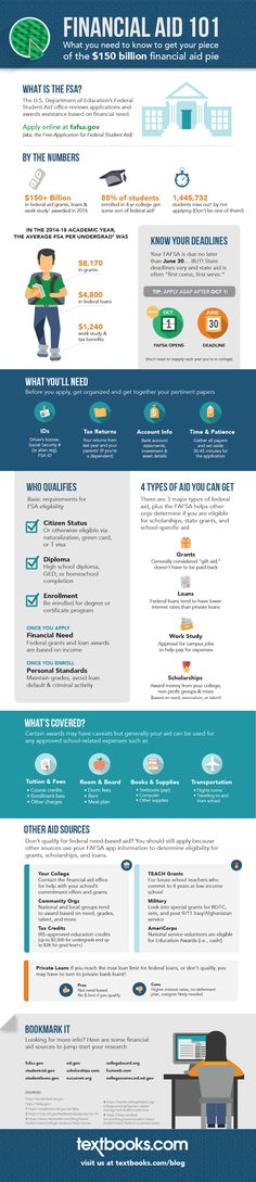 Financial Aid Infographic - What You Need to Know to Get Your Piece of the $150 Billion FAFSA Pie from Textbooks.com  Applying for FAFSA - Federal Student Aid - is free! Here's what you need to know and what you need to do by when. Learn about federal loans, Pell grants, work study, scholarships and more! #fafsa #financialaid #studentaid #college #studentloans #workstudy #scholarships #infographic