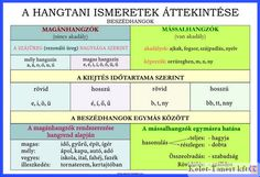 KELET-TANÉRT KFT Dysgraphia, Study Help, Kids Learning, Grammar, Decir No, Everything, Literature, Classroom, Teacher