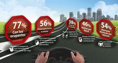 Infografía que enumera las distracciones más frecuentes al volante