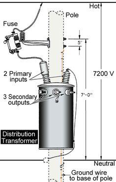 Inside household distribution transformer