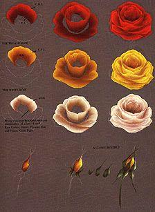 Rosas en pinceladas