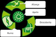 Insígnias de Progresso no DMF > CNE :: Corpo Nacional de Escutas > Destaques do Site