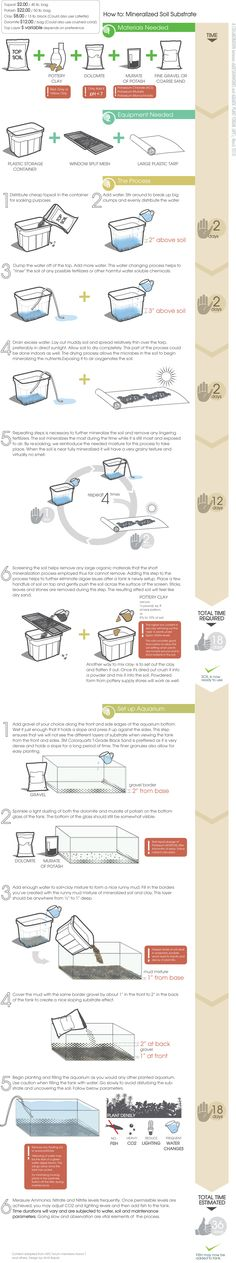 This infographic provides step by step directions on how to mineralize soil substrate in an aquarium.