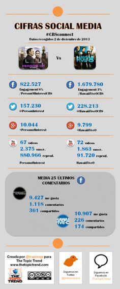 Nuevo post de @Isabel Pina #CBSConnect Ejemplo de uso en #SocialMedia