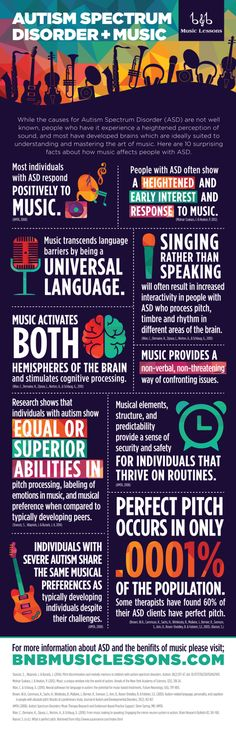 The Autism spectrum and music. Fascinating! Sensory Processing disorder ( SPD)