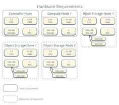 Hardware requirements  Example architecture.